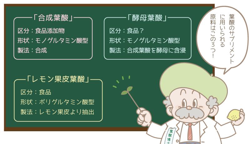 3つの葉酸の原料